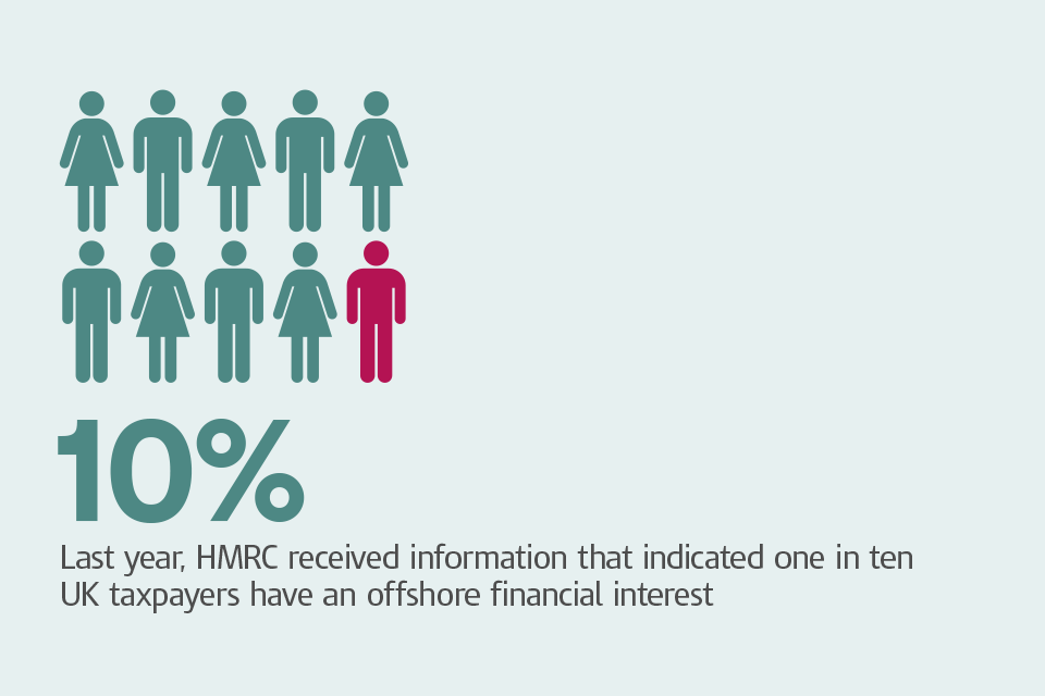 Graphic of people with caption: 'Last year, HMRC receiced information that indicated one in 10 UK taxpayers have an offshore financial interest'.
