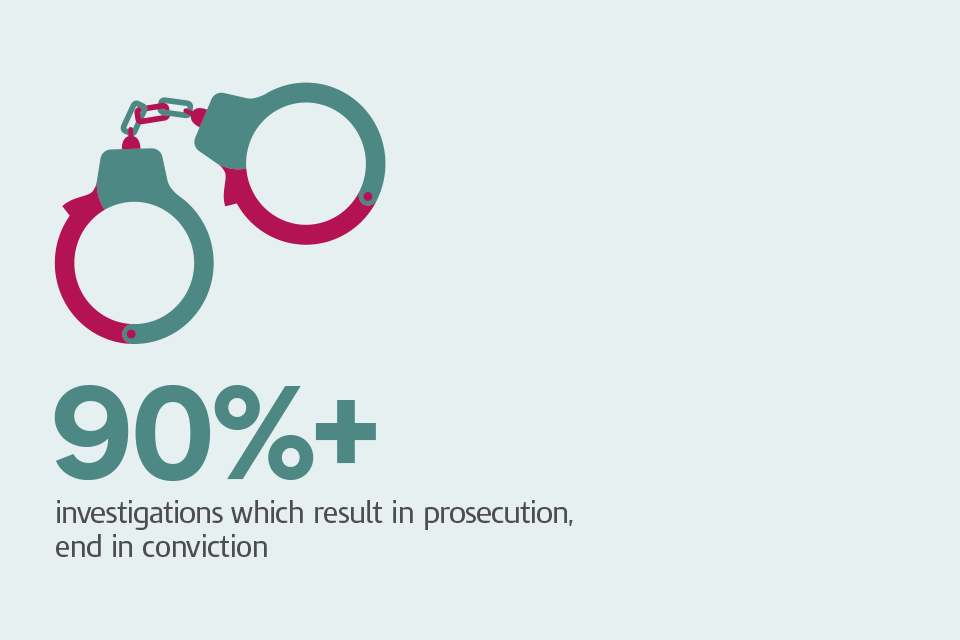 Graphic of handcuffs with caption: '90%+ investigations wich result in prosecution end in conviction'.