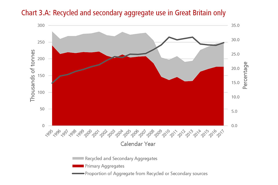 Chart illustrating recycled and secondary aggregate use in Great Britain only