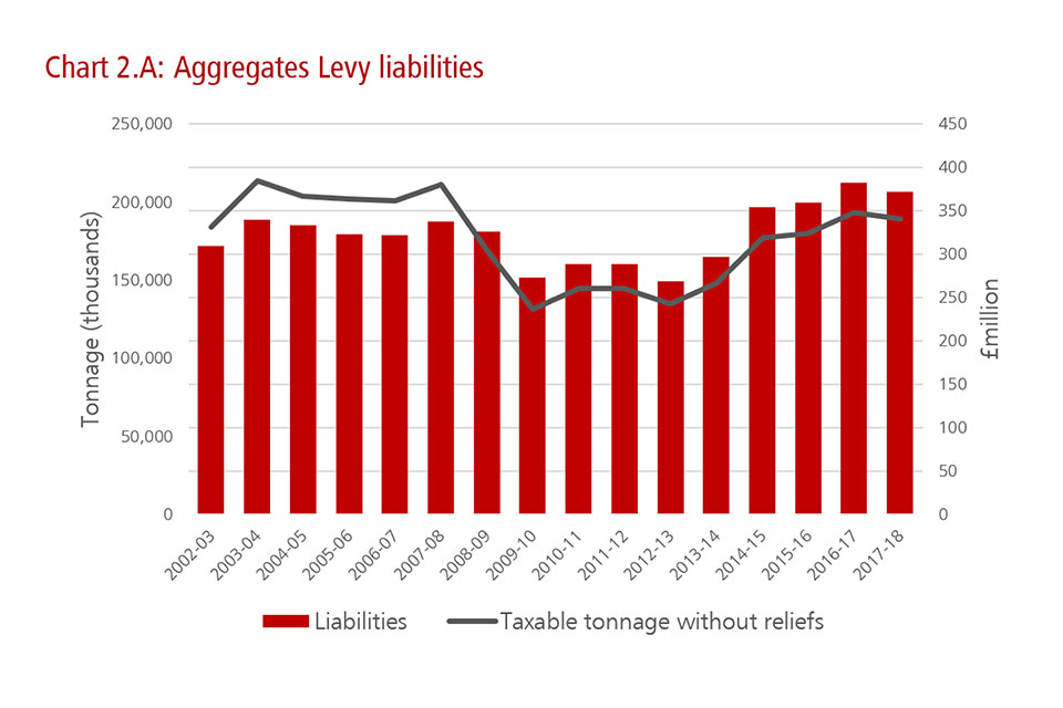 Chart illustrating Aggregates Levy liabilities