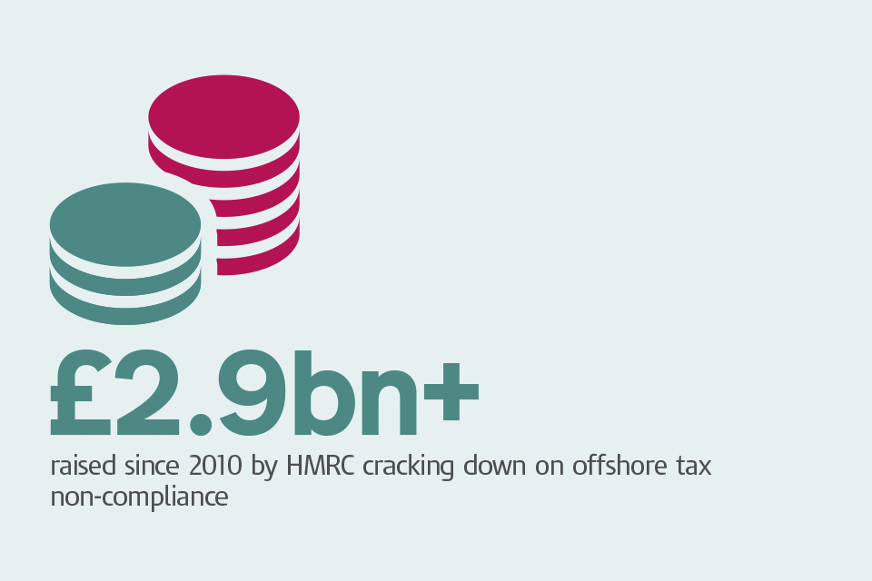 Graphic of coins with caption: '£2.9bn+ raised since 2010 by HMRC cracking down on offshore tax non-compliance'.