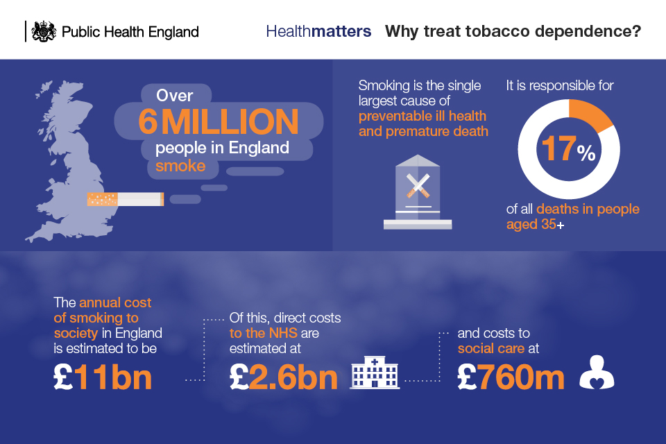 https://assets.publishing.service.gov.uk/government/uploads/system/uploads/image_data/file/85251/why_treat_tobacco_dependence.jpg