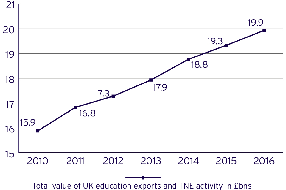 UK revenue from education related exports and TNE activities