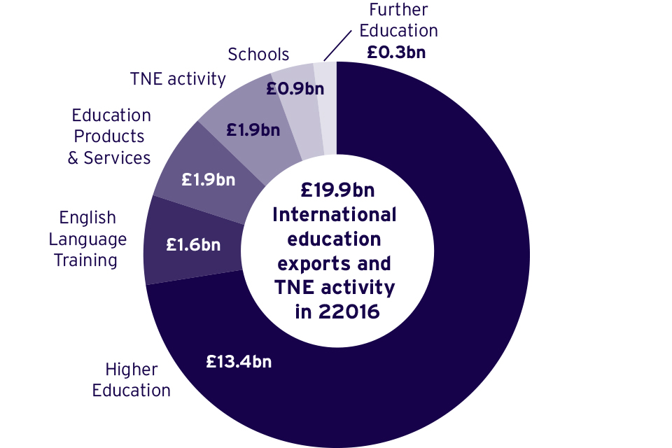 Share by revenue stream of education related exports and repatriated income from TNE activities, 2016 (£ billions in current prices)