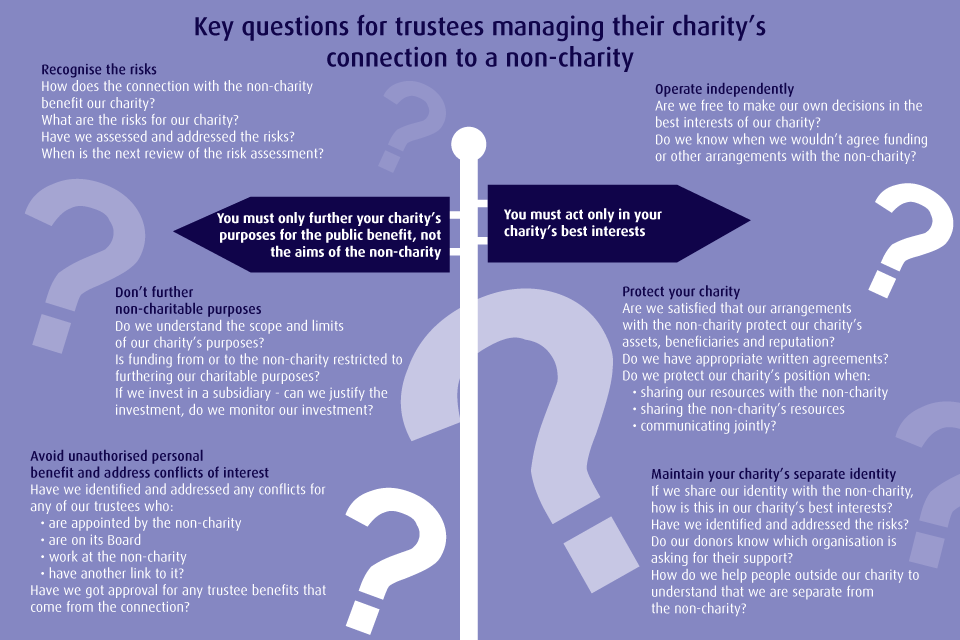 Key questions for trustees managing their charity's connection to a non-charity