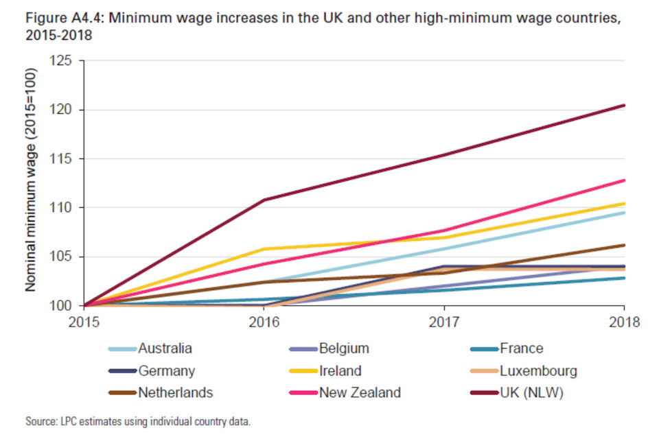 Graph comparing international minimum wages