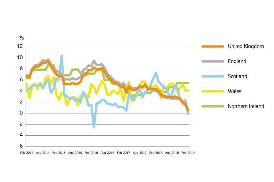 Uk House Price Index Summary February 2019 Govuk