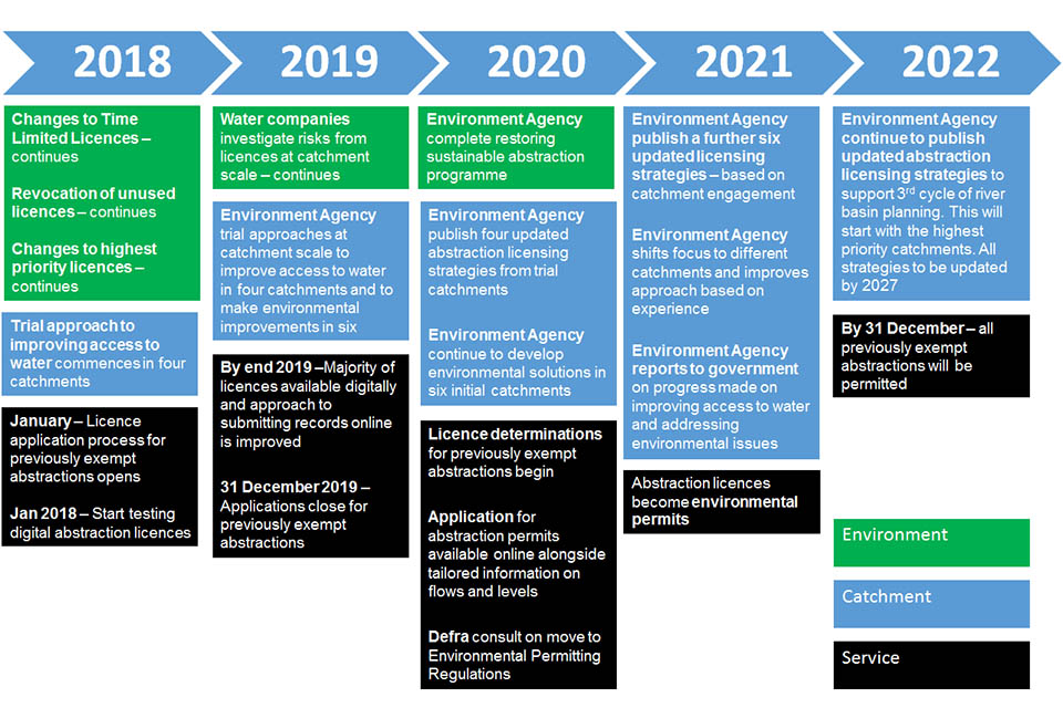 Timeline setting out estimated timescales for how we will apply the abstraction reform plan. See key milestones section for further details.