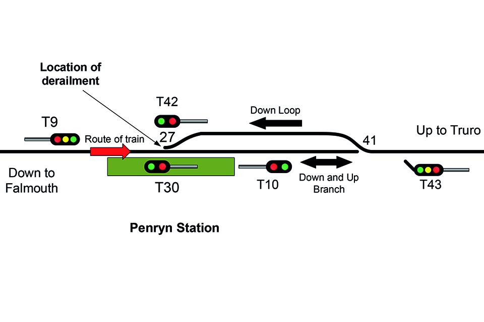 Passenger train derailment at Penryn, 28 January 2019 - GOV UK