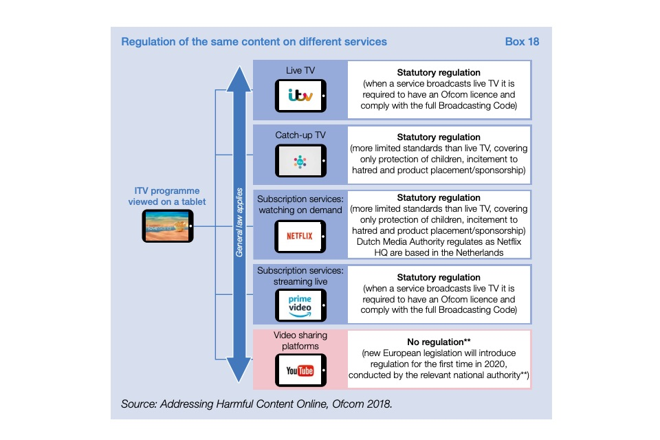 Regulation of the same content on different services - Box 18