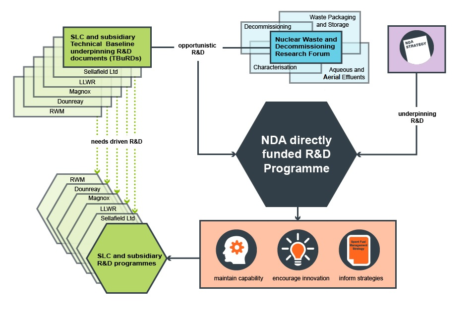 Graphic shows interlinked areas for strategic R&D
