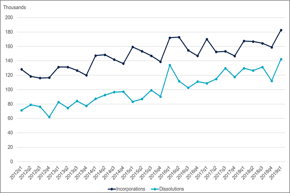 Chart 2: incorporations and dissolutions on the UK company register, 2012 quarter 1 to 2019 quarter 1.