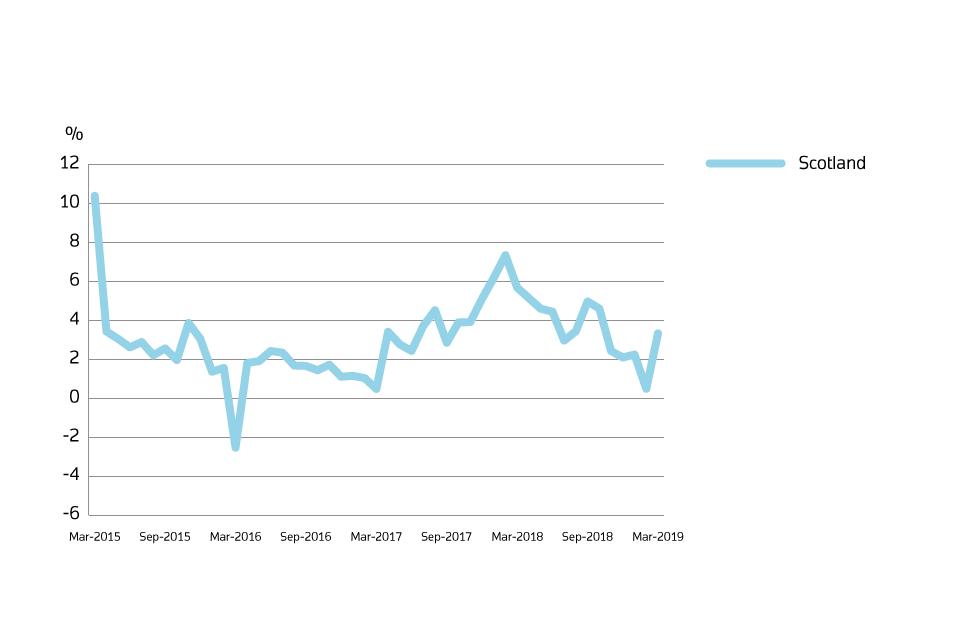 Uk House Price Index Scotland March 2019 Govuk