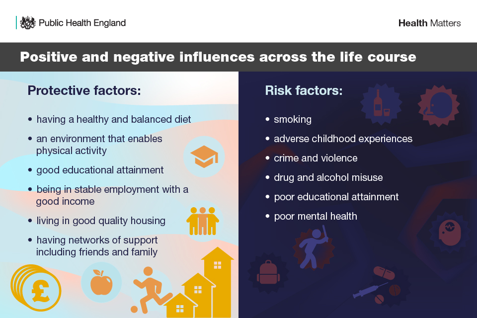 Infographic listing positive and negative influences across the lifecourse