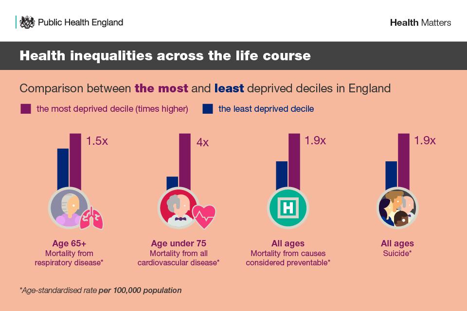 Infographic showing inequalities across the lifecourse between the most and least deprived deciles in England