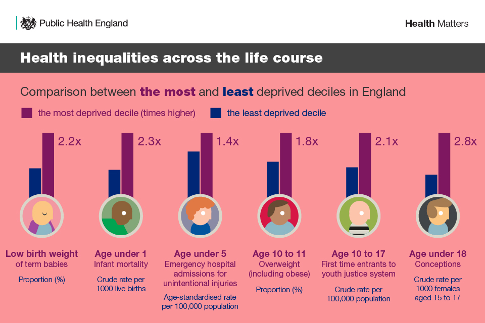 Infographics showing health inequalities at different life stages of the life course