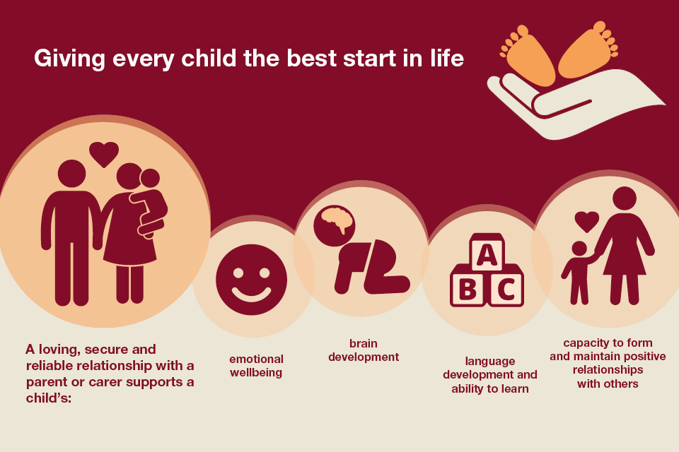 Infographic about giving every child the best start in life: secure and reliable relationship, emotional wellbeing, brain and language development, capacity to form relationships with others
