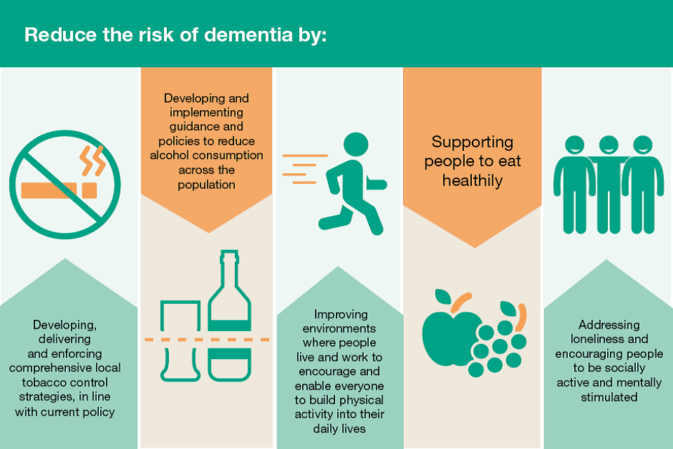 Infographic showing how to reduce the risk of dementia: stopping smoking reduce alcohol intake, physical activity, eating healthily, socially active and mentally stimulated