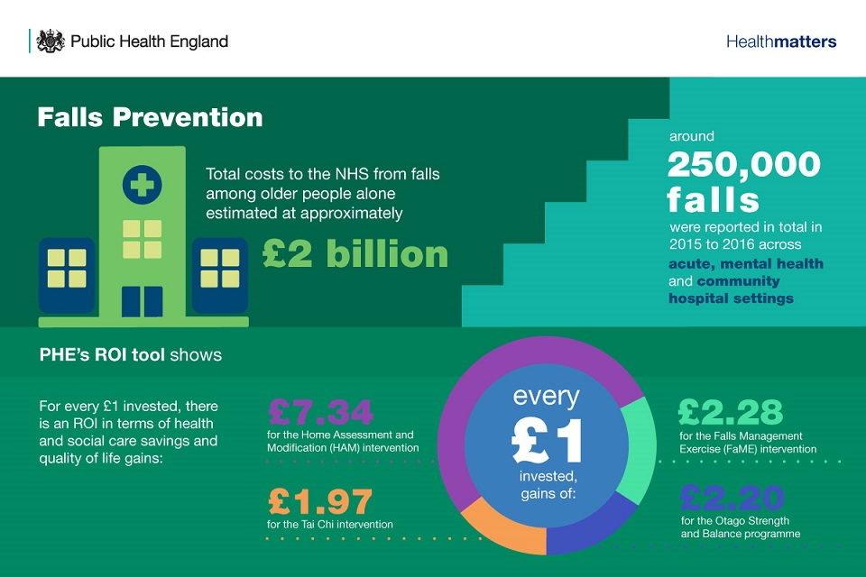 Infographic showing the return on investment from falls prevention