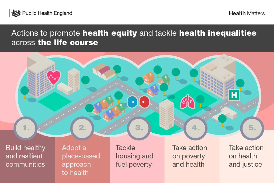 Infographic showing actions to promote health equity and tackle health inequalities across the life course