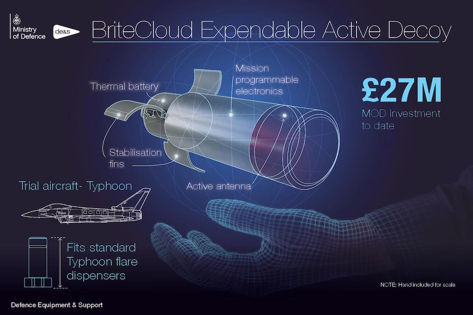 "Infographic showing the title ""BriteCloud Expendable Active Decoy"" with a design of the decoy device, a small mockup of a Typhoon jet and a hand for scale."