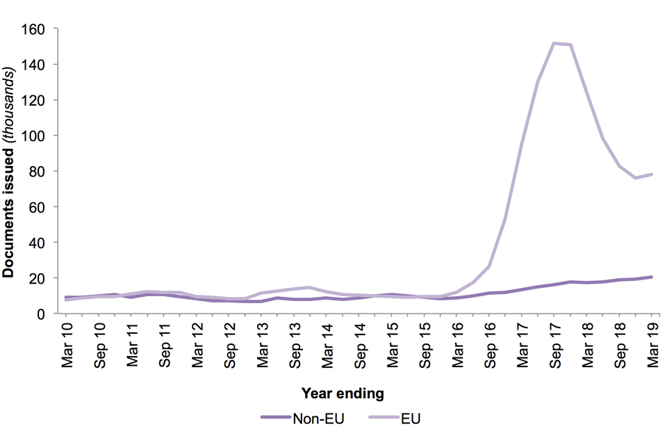 The chart shows the number of documents issued certifying permanent residence and permanent residence cards for EEA nationals and family members for the last 10 years.