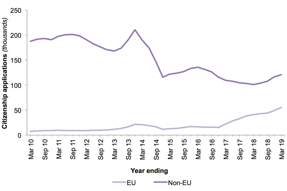 The chart shows numbers of applications for British citizenship made by EU and non-EU nationals for the last 10 years.