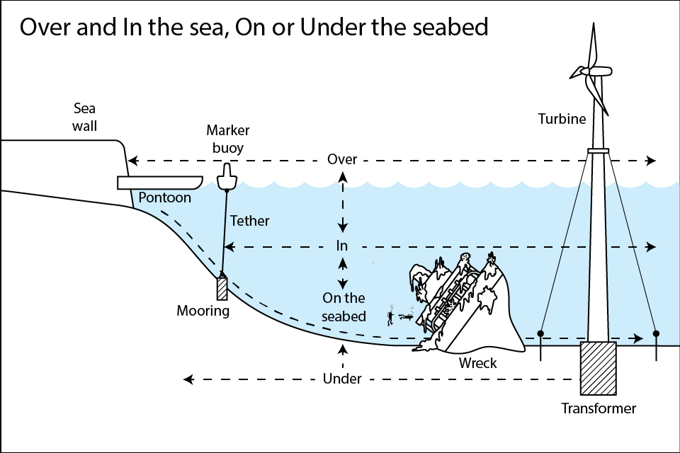 In or On the sea, On or Under the Sea Bed