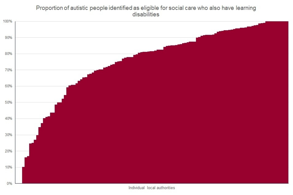 Chart 2: proportion of autistic people identified as eligible for social care who also have learning disabilities
