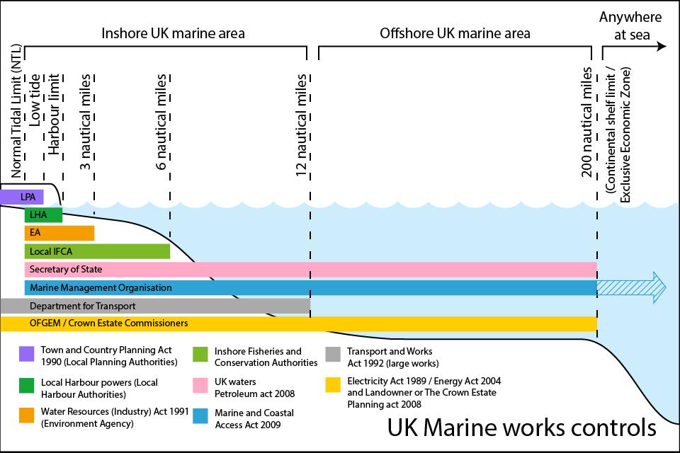UK marine works controls
