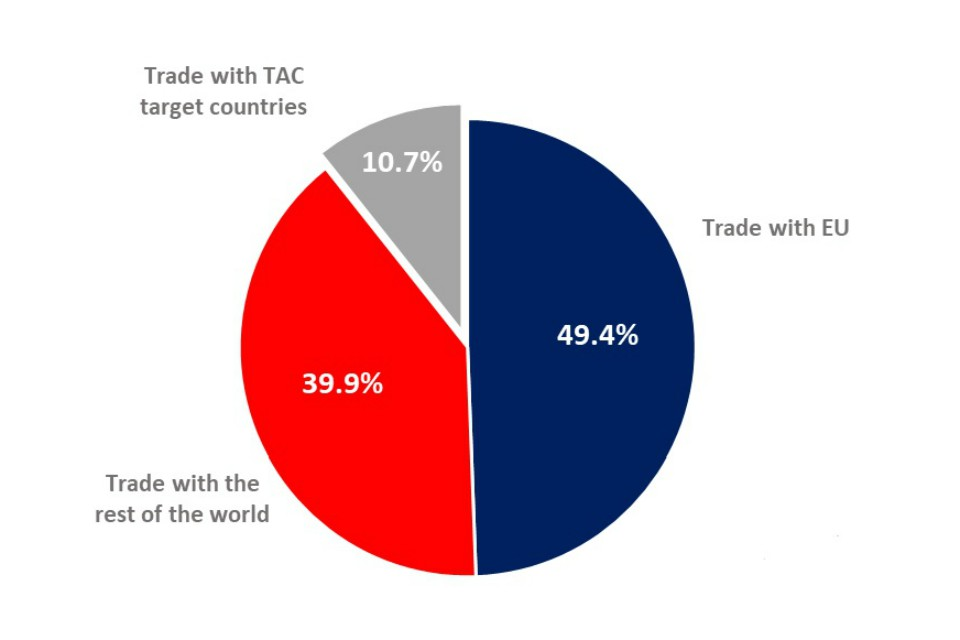 Pie chart showing: trade with EU 49.4%, trade with the rest of the world 39.9% and trade with TAC target countries 10.7%.