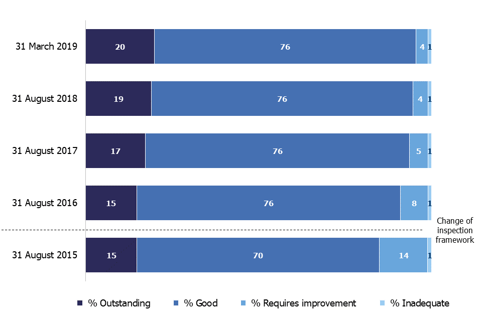 This chart shows changes in the proportion of the four inspection judgements for active early years registered providers between 2015 and 2019. In 2015, the proportion of providers judged good or outstanding was 85%. By 2019, this had risen to 95%.