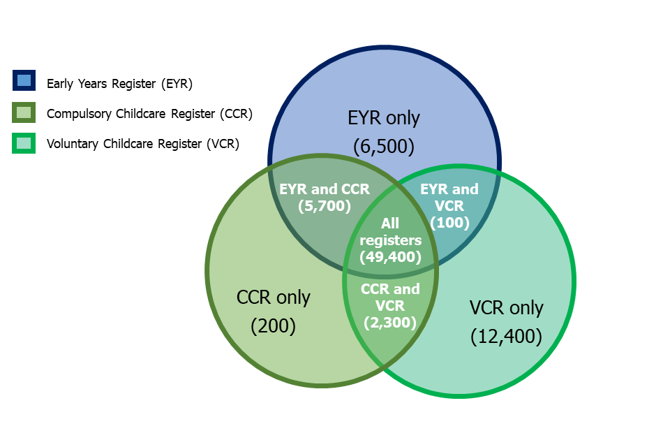 This Venn diagram shows the number providers on the Early Years Register (EYR), Compulsory Childcare Register (CCR), Voluntary Childcare Register (VCR) or a combination of two or three of the registers.