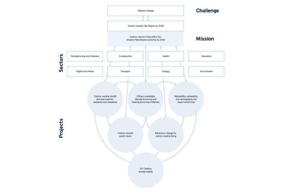 Mission Roadmap for Net Zero Carbon Region by 2038 (Figure 3)