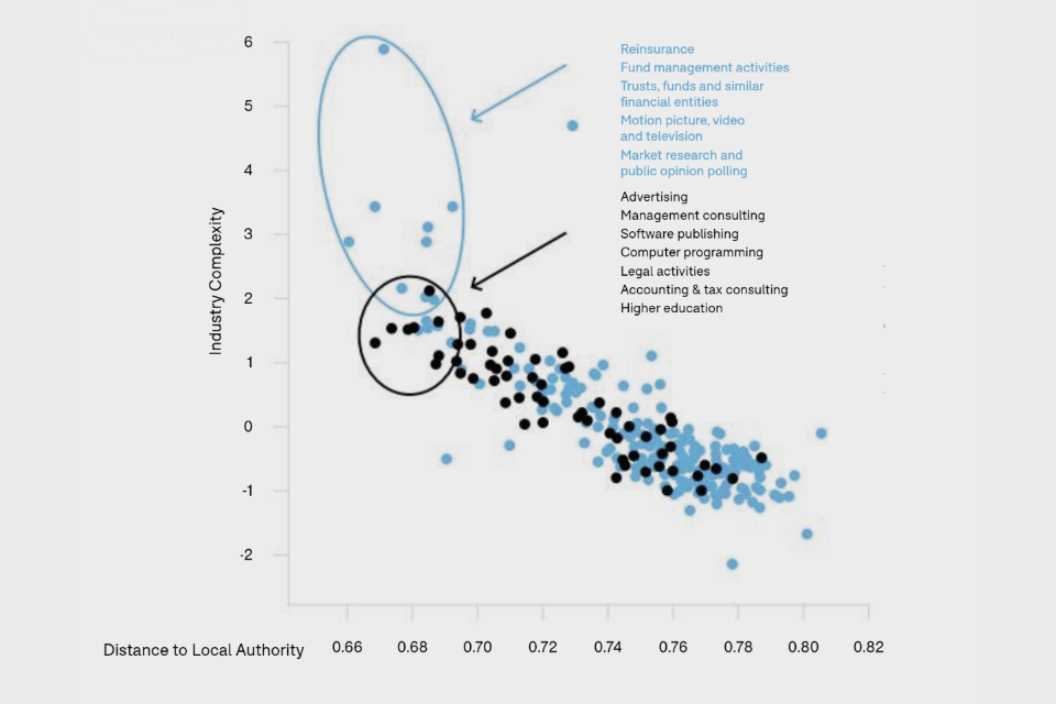 Scatter chart showing industry complexity against distance from local authority in Manchester