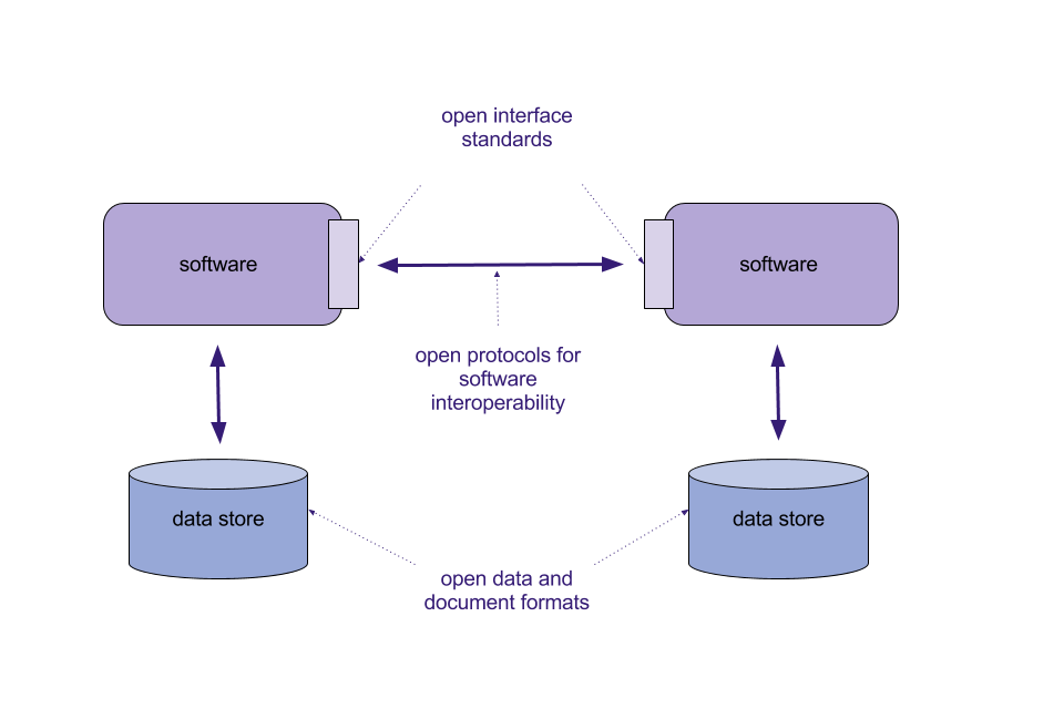 Diagram showing open protocols for software interoperability  with data  stored in data stores as openOpen Standards principles   GOV UK. Office Design Guidelines Uk. Home Design Ideas