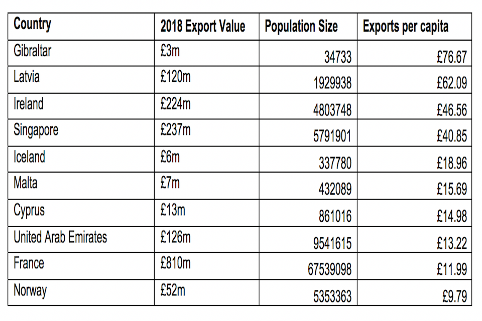 Top ten export markets per capita for Scottish food and drink in 2018