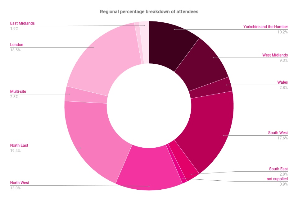 Donut chart showing the regional breakdown of attendees at the Intellectual Property workshops