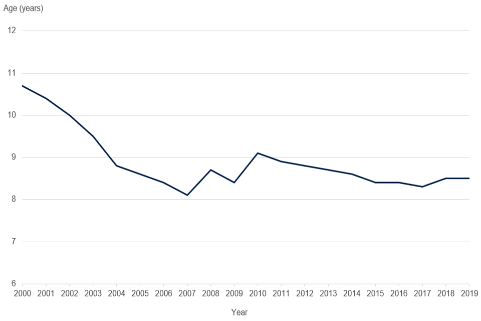 Chart 4 showing the average age of companies on the total UK register from 2000 to 2019.