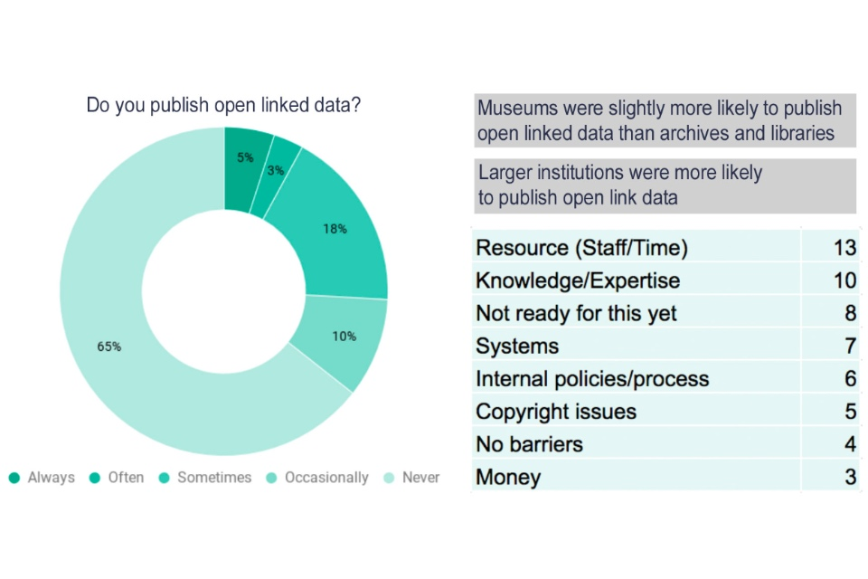 Pie chart showing the percentage of cultural organisations which were publishing open linked data
