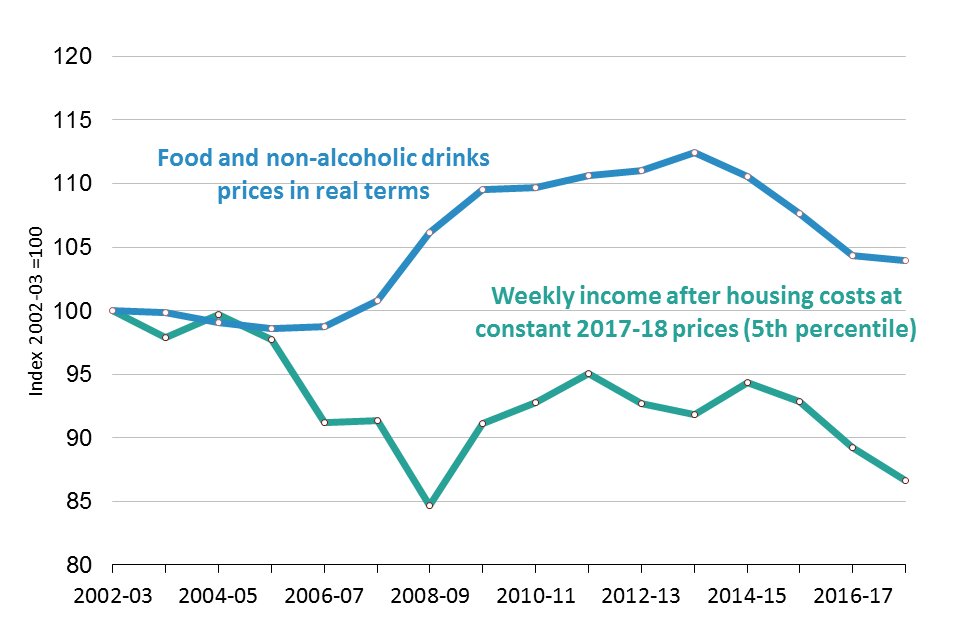 Food Statistics in your pocket: Prices and expenditure - GOV UK