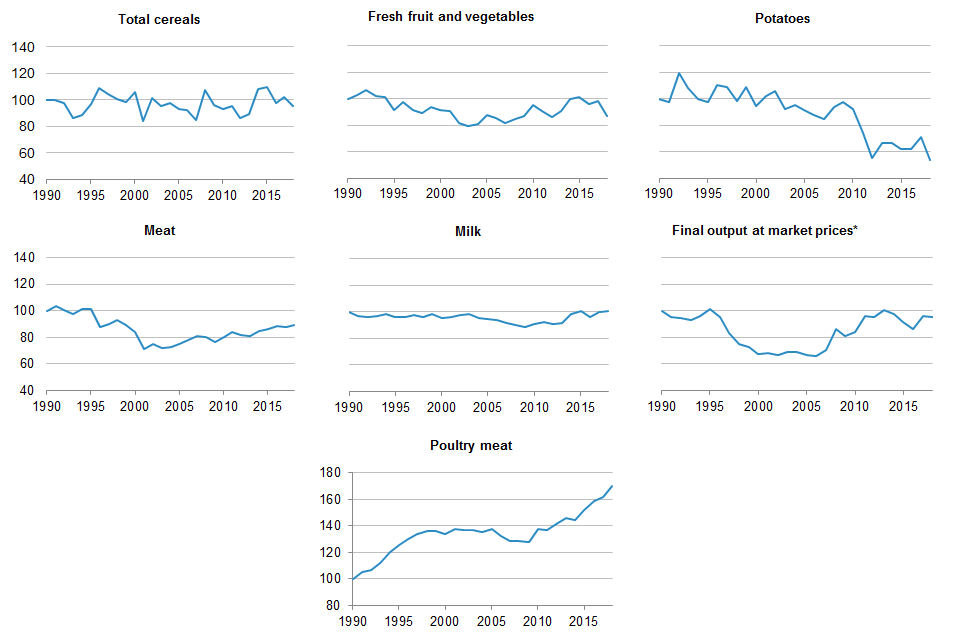 Trends in UK food production and final output at market prices