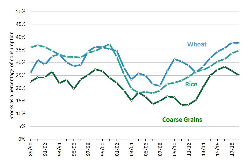 World grains stocks to consumption ratio to 2018-2019