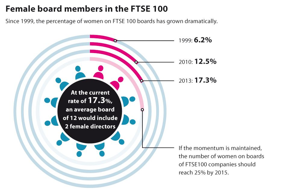 Women on boards 2013 infographic: growth of female board members in the FTSE 100 (1999: 6.2%, 2010: 12.5%, 2013: 17.3%)