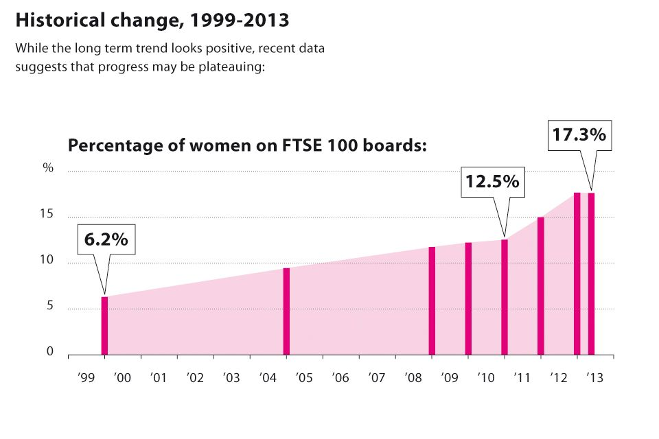 Women on boards 2013 infographic: historical change for FTSE 100 boards, 1999 - 2013 (gradual increase from 1999 to 2010, sharper increase from 2010 to 2013)