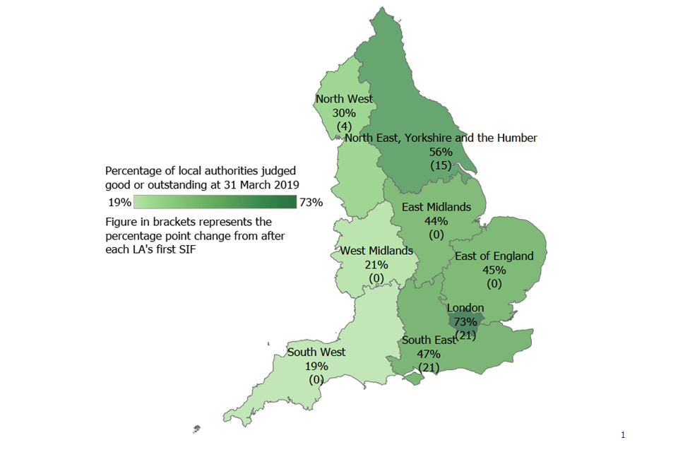 A map of England showing a breakdown by region of LAs judged good or outstanding as at 31 March 2019. The map also shows the percentage point change from after each LA's first SIF inspection.
