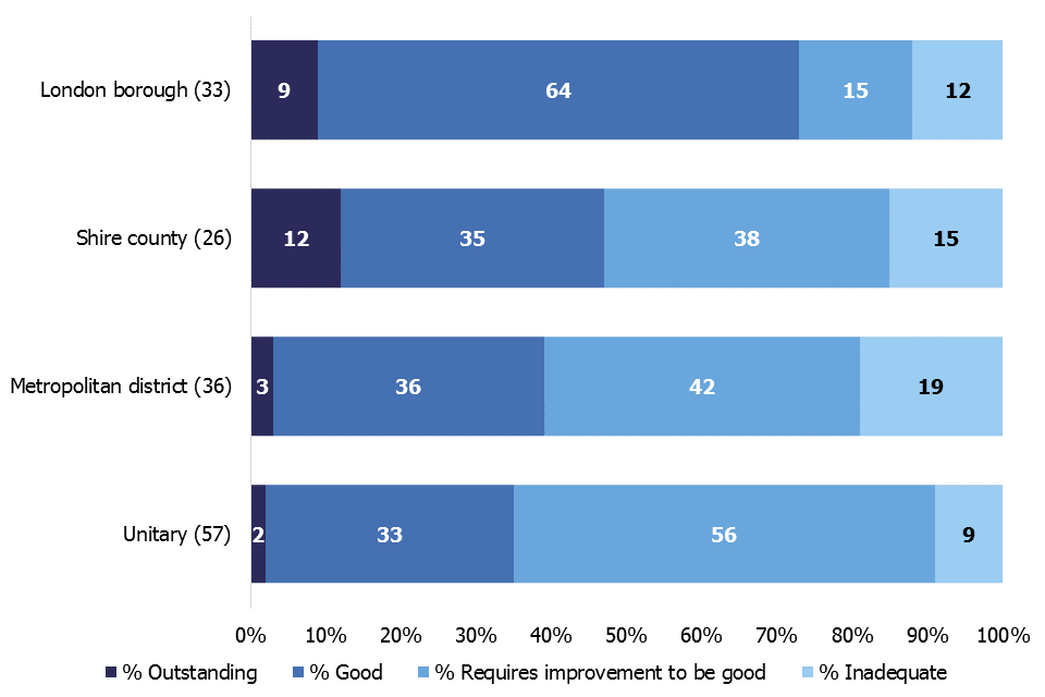 This bar chart shows the overall effectiveness breakdown of LAs by LA type as at 31 March 2019.