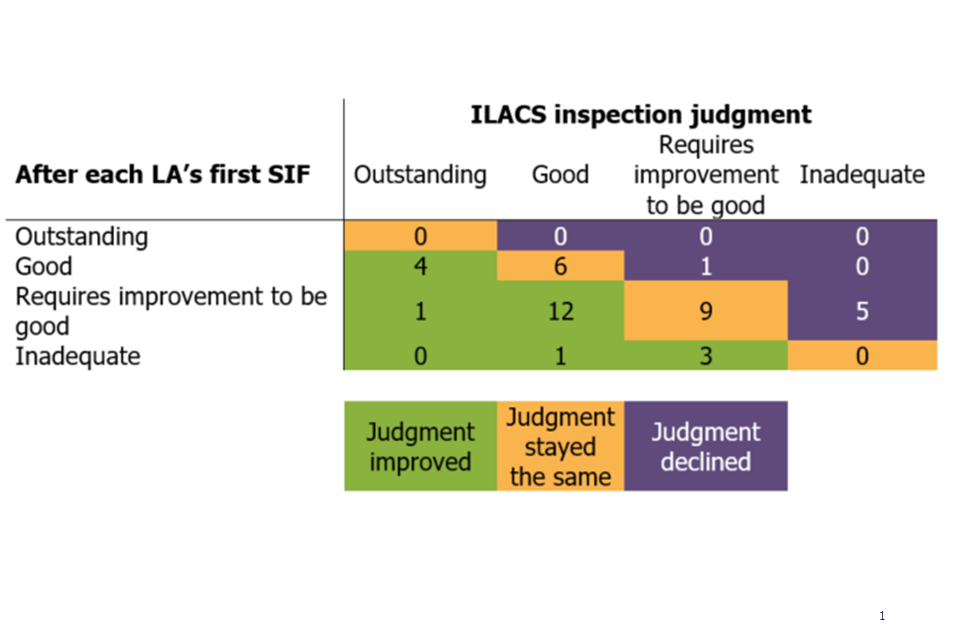 This chart shows the improvement in overall effectiveness outcomes for ILACS standard or short inspections that took place between 1 April 2018 and 31 March 2019 compared with after each LA's first SIF.