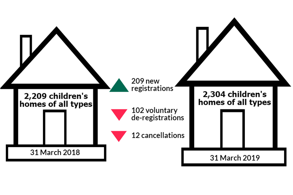 This image shows the number of children's homes of all types as at 31 March 2018 compared with the number as at 31 March 2019 and the number of new registrations, voluntary de-registrations and cancellations in 2018 to 2019.