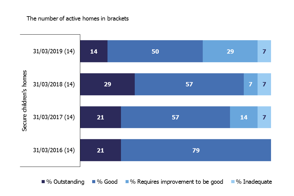 This bar chart shows the decline in grade profile of secure children's homes as at 31 March from 2016 to 2019.